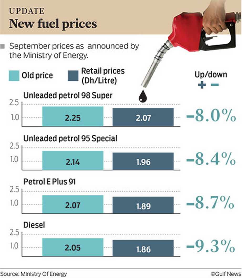 Fuel Price UAE