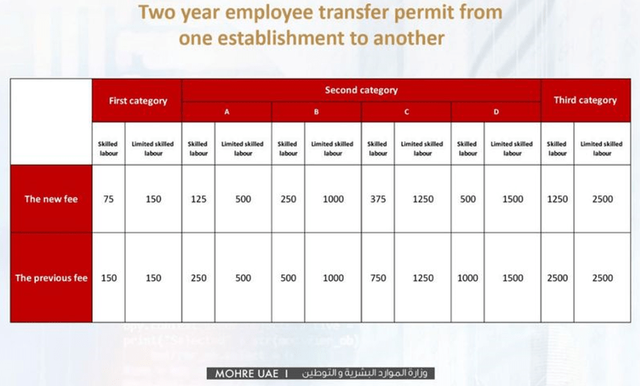 Two Years UAE Work Permit Fees Dubai Work Permit Fess Abu Dhabi Work permit Fees from one establishment to establishment in the UAE
